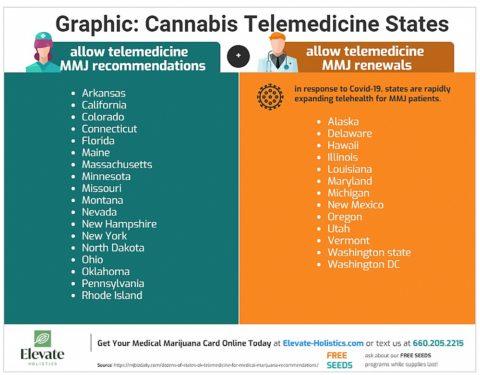 Graphic: List of All MMJ Telemedicine States